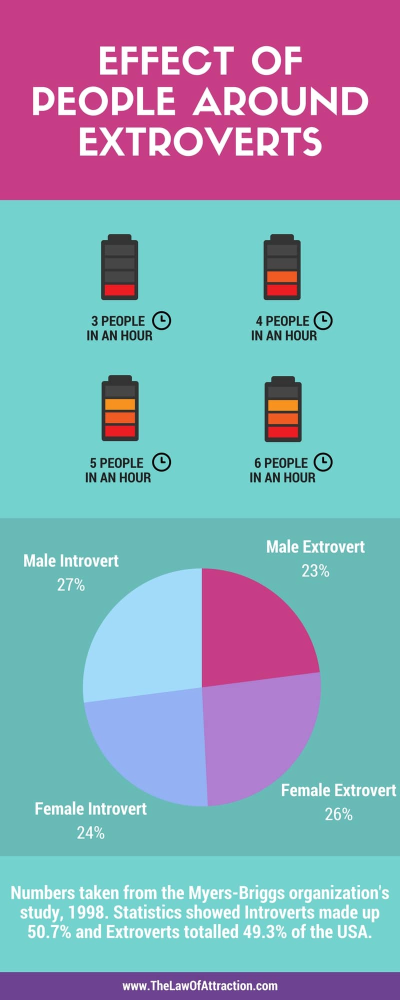 EFFECT OF PEOPLE AROUND EXTROVERTS