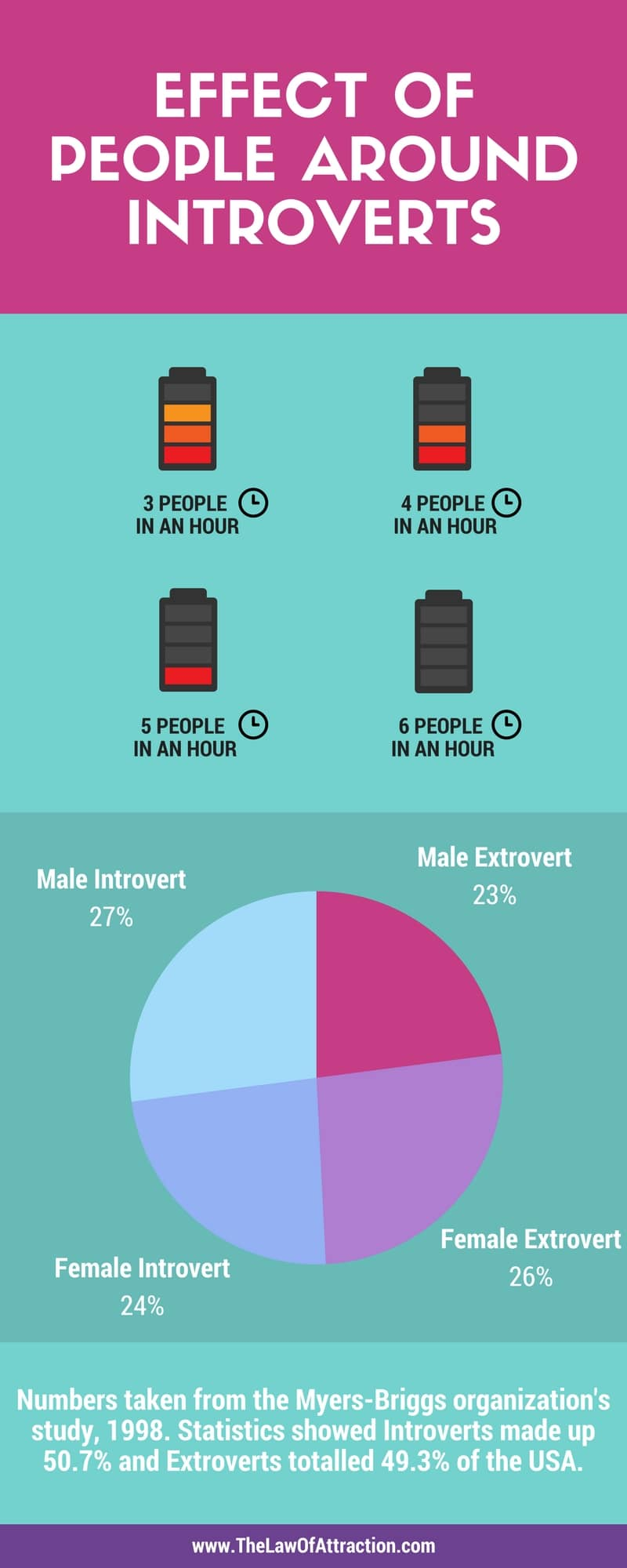 EFFECT OF PEOPLE AROUND INTROVERTS