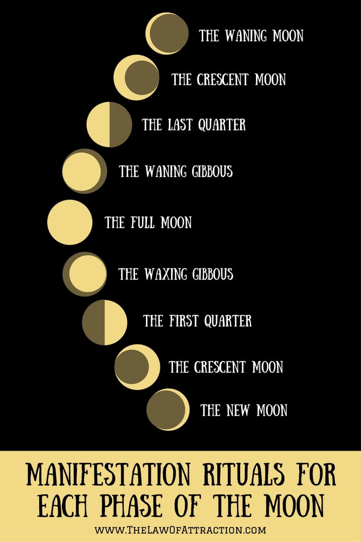 Manifestation Rituals for Each Phase of the Moon
