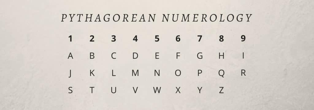 Image result for Where did Numerology originate